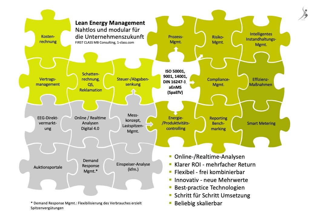 Lean Energy Management (LEM) Angebote